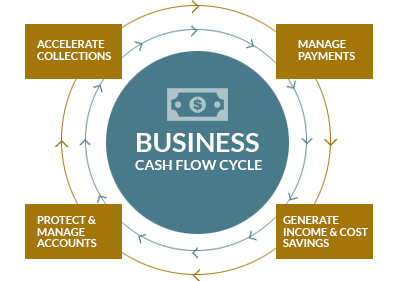 Graphic of Business Cash Flow Cycle